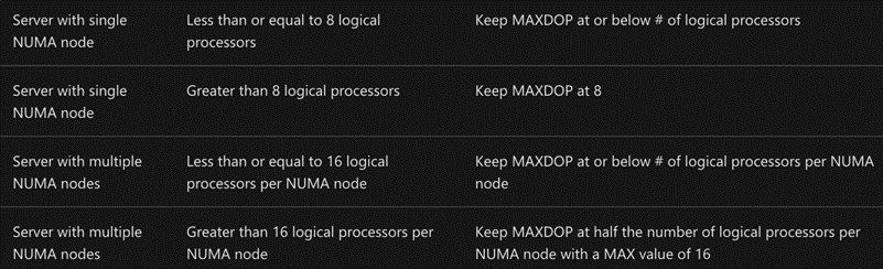 Current Microsoft guidelines for MAXDOP.